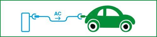 cargadores coches eléctricos modo 1